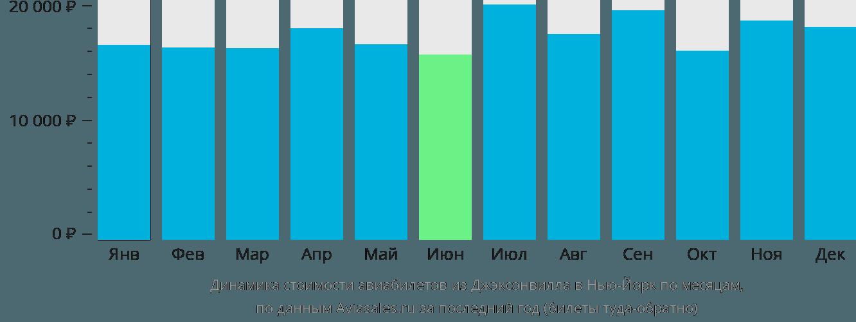 Динамика стоимости авиабилетов из Джэксонвилла в Нью-Йорк по месяцам