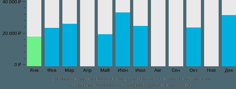 Динамика стоимости авиабилетов из Джэксонвилла в Солт-Лейк-Сити по месяцам