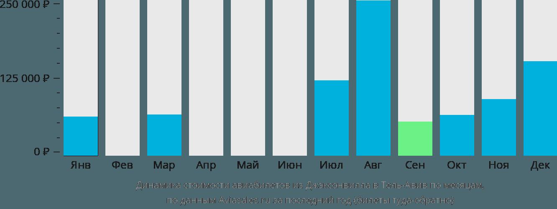 Динамика стоимости авиабилетов из Джексонвилла в Тель-Авив по месяцам