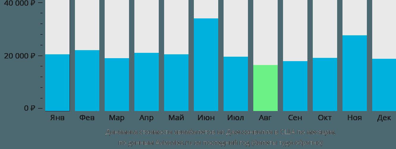 Динамика стоимости авиабилетов из Джэксонвилла в США по месяцам