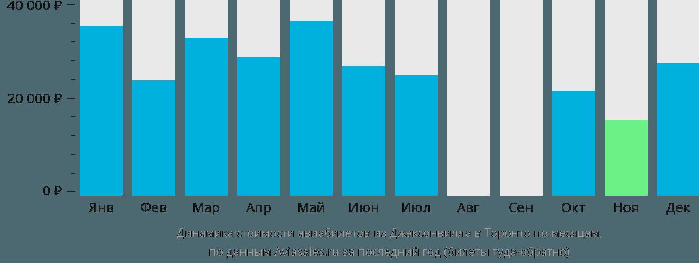 Динамика стоимости авиабилетов из Джэксонвилла в Торонто по месяцам