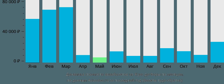 Динамика стоимости авиабилетов из Жуис-ди-Форы по месяцам