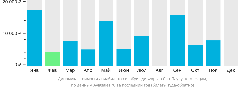 Динамика стоимости авиабилетов из Жуис-ди-Форы в Сан-Паулу по месяцам