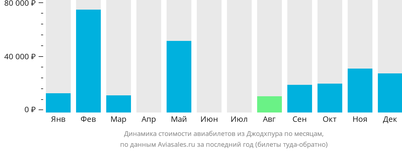 Динамика стоимости авиабилетов из Джодхпура по месяцам