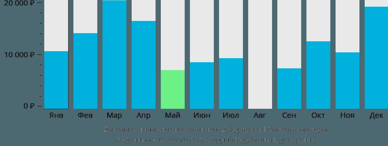 Динамика стоимости авиабилетов из Джодхпура в Мумбаи по месяцам