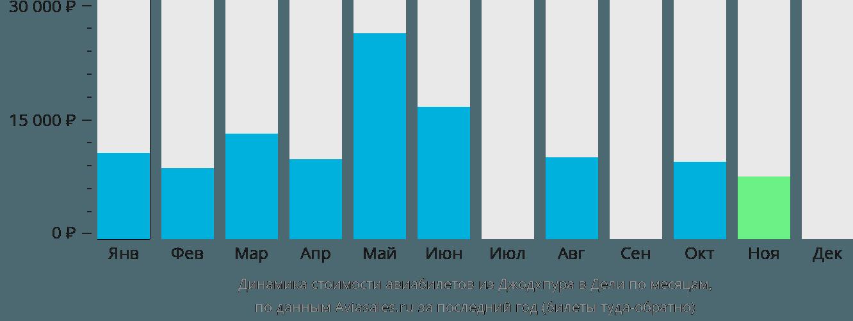 Динамика стоимости авиабилетов из Джодхпура в Дели по месяцам