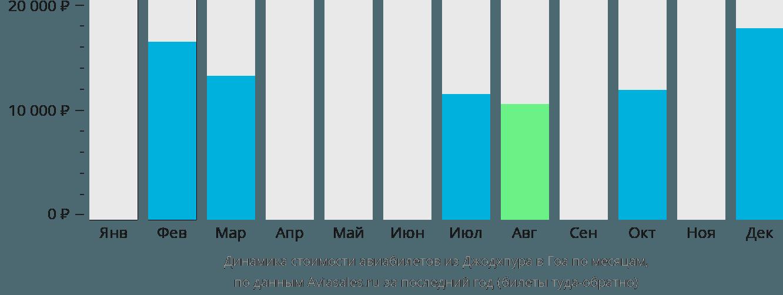 Динамика стоимости авиабилетов из Джодхпура в Гоа по месяцам