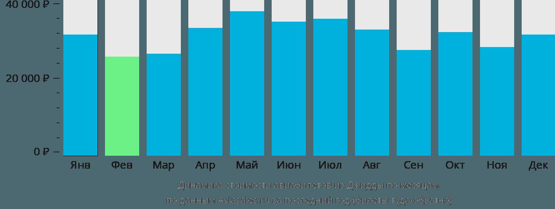 Динамика стоимости авиабилетов из Джидды по месяцам