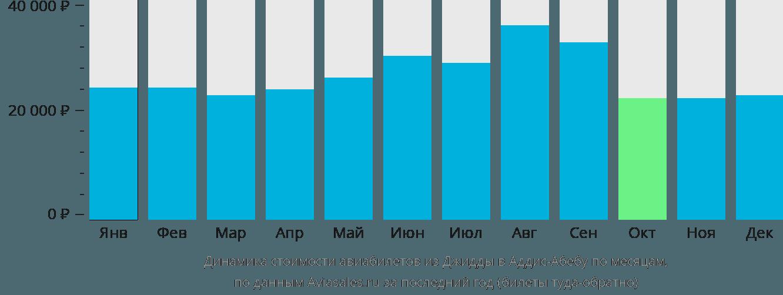 Динамика стоимости авиабилетов из Джидды в Аддис-Абебу по месяцам