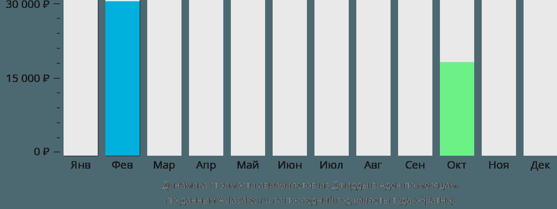 Динамика стоимости авиабилетов из Джедды в Аден по месяцам