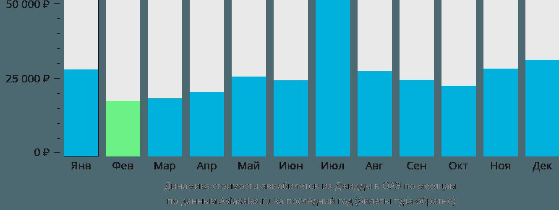 Динамика стоимости авиабилетов из Джидды в ОАЭ по месяцам