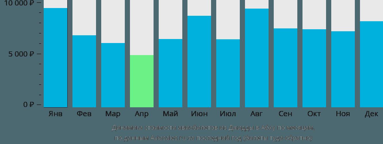 Динамика стоимости авиабилетов из Джидды в Абху по месяцам