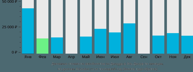 Динамика стоимости авиабилетов из Джидды в Эль-Джауф по месяцам