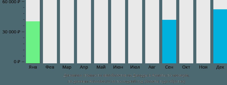 Динамика стоимости авиабилетов из Джидды в Алматы по месяцам