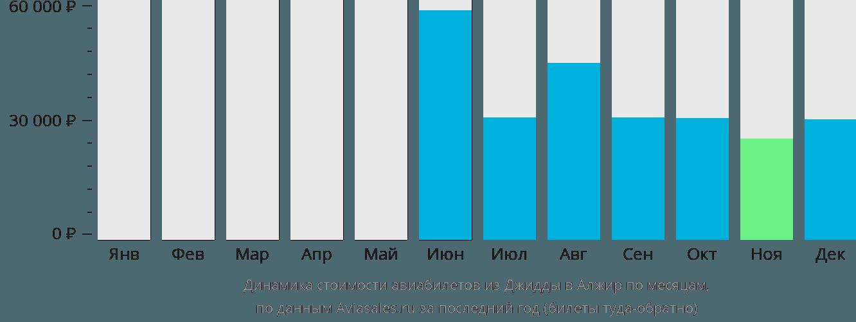 Динамика стоимости авиабилетов из Джидды в Алжир по месяцам