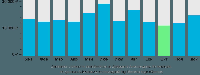 Динамика стоимости авиабилетов из Джидды в Александрию по месяцам