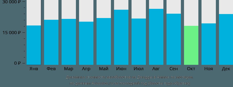 Динамика стоимости авиабилетов из Джидды в Амман по месяцам