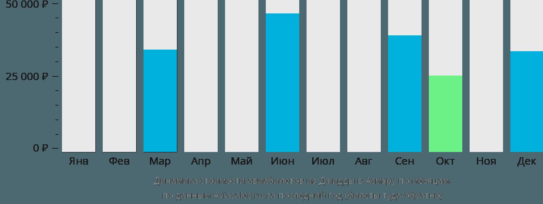 Динамика стоимости авиабилетов из Джидды в Асмэру по месяцам