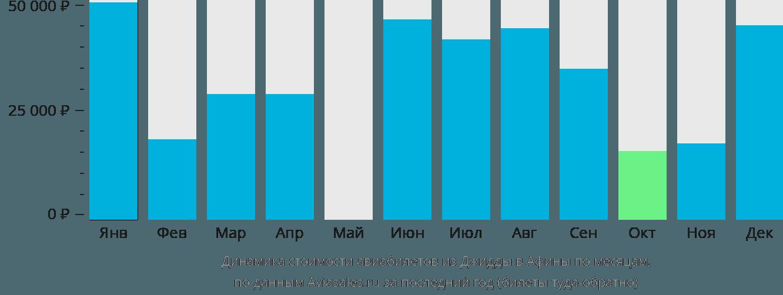 Динамика стоимости авиабилетов из Джидды в Афины по месяцам