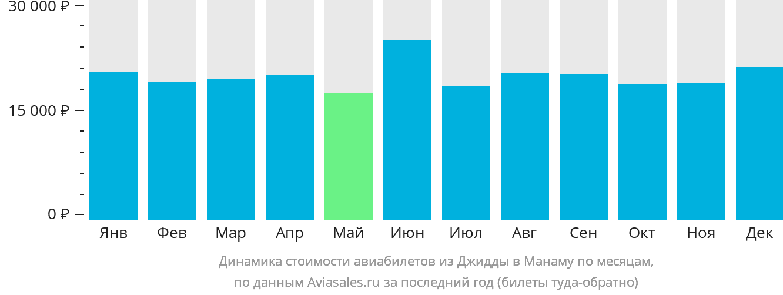 Динамика стоимости авиабилетов из Джидды в Манаму по месяцам