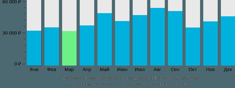 Динамика стоимости авиабилетов из Джидды в Барселону по месяцам