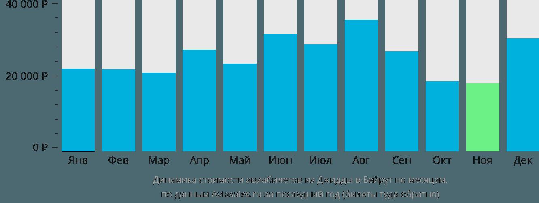 Динамика стоимости авиабилетов из Джидды в Бейрут по месяцам