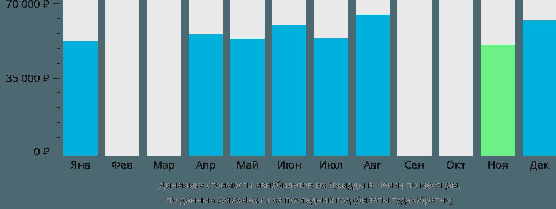 Динамика стоимости авиабилетов из Джидды в Пекин по месяцам