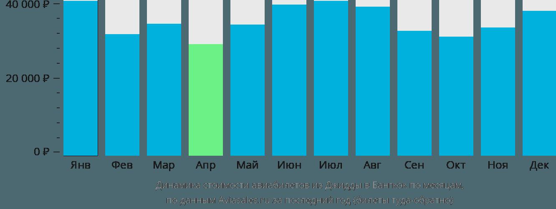 Динамика стоимости авиабилетов из Джидды в Бангкок по месяцам
