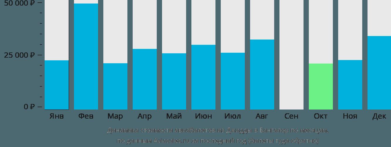 Динамика стоимости авиабилетов из Джидды в Бангалор по месяцам