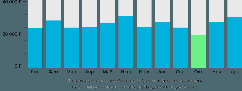 Динамика стоимости авиабилетов из Джидды в Мумбаи по месяцам