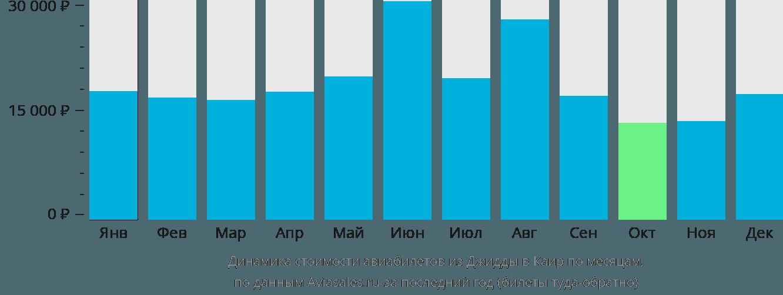 Динамика стоимости авиабилетов из Джидды в Каир по месяцам