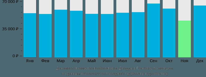 Динамика стоимости авиабилетов из Джидды в Гуанчжоу по месяцам
