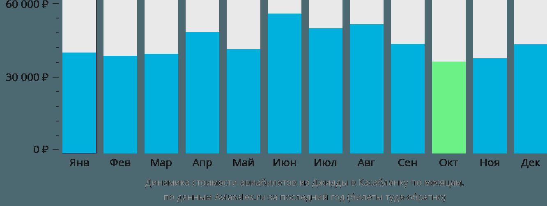 Динамика стоимости авиабилетов из Джидды в Касабланку по месяцам
