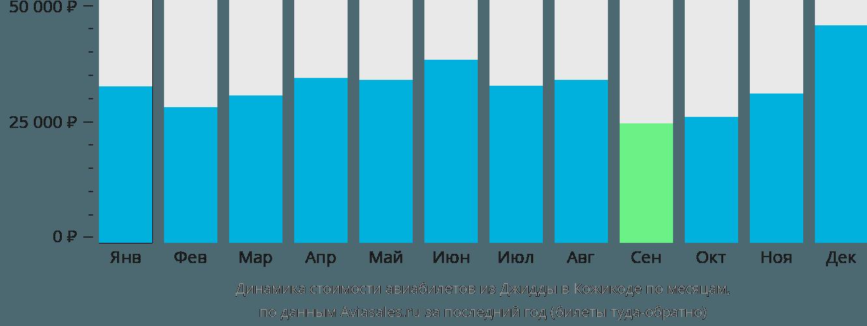 Динамика стоимости авиабилетов из Джидды в Кожикоде по месяцам