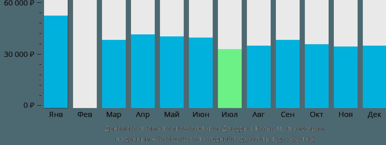 Динамика стоимости авиабилетов из Джидды в Калькутту по месяцам