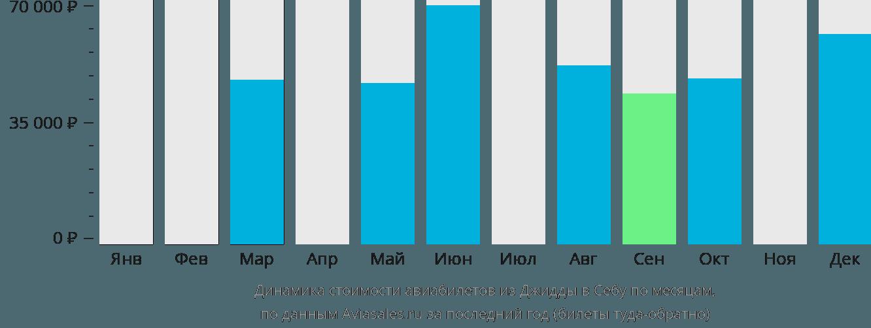 Динамика стоимости авиабилетов из Джидды в Себу по месяцам