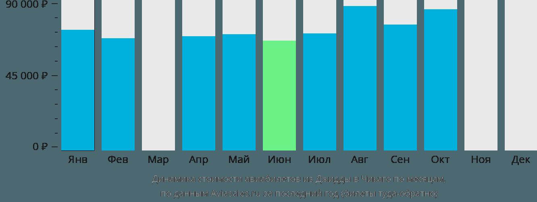 Динамика стоимости авиабилетов из Джидды в Чикаго по месяцам