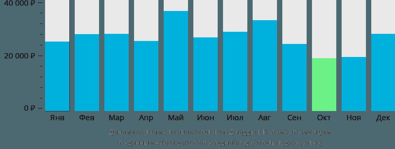 Динамика стоимости авиабилетов из Джидды в Коломбо по месяцам