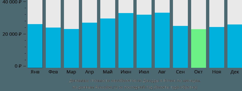 Динамика стоимости авиабилетов из Джидды в Кочин по месяцам
