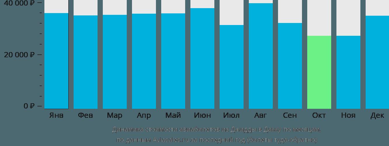 Динамика стоимости авиабилетов из Джидды в Дакку по месяцам