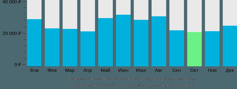 Динамика стоимости авиабилетов из Джидды в Дели по месяцам