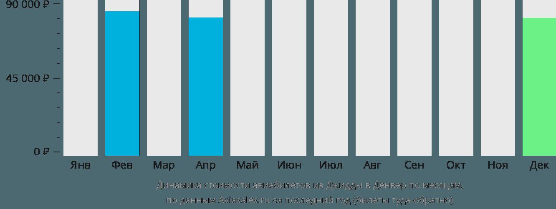 Динамика стоимости авиабилетов из Джидды в Денвер по месяцам