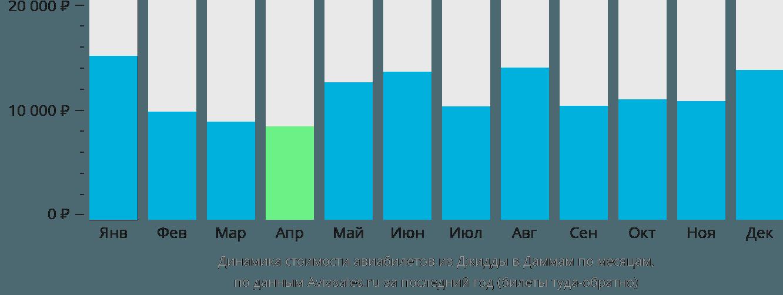 Динамика стоимости авиабилетов из Джидды в Даммам по месяцам