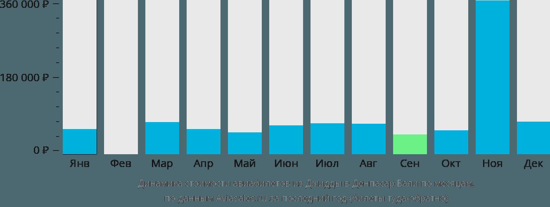 Динамика стоимости авиабилетов из Джидды в Денпасар Бали по месяцам
