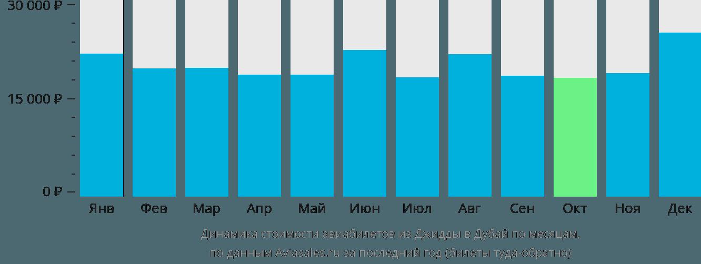 Динамика стоимости авиабилетов из Джидды в Дубай по месяцам