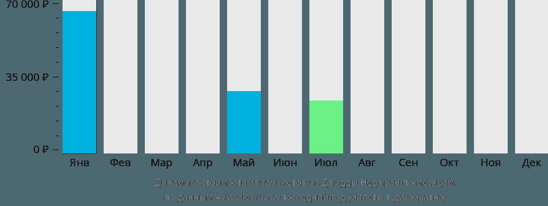 Динамика стоимости авиабилетов из Джидды Неджран по месяцам