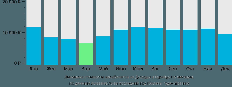 Динамика стоимости авиабилетов из Джидды в Бурайду по месяцам