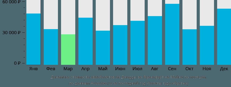 Динамика стоимости авиабилетов из Джидды во Франкфурт-на-Майне по месяцам