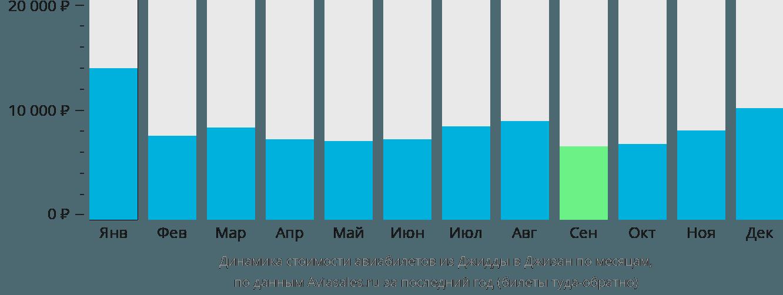 Динамика стоимости авиабилетов из Джидды в Джизан по месяцам