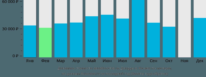 Динамика стоимости авиабилетов из Джидды в Женеву по месяцам
